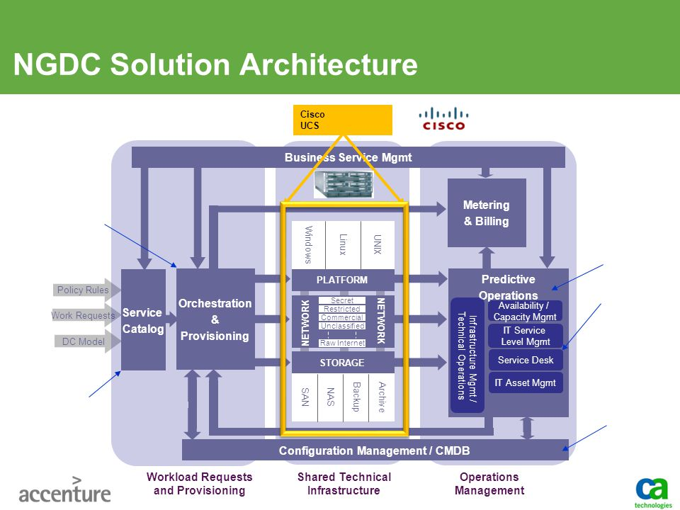 NGDC Solution Architecture