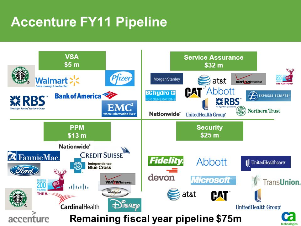 Remaining fiscal year pipeline $75m