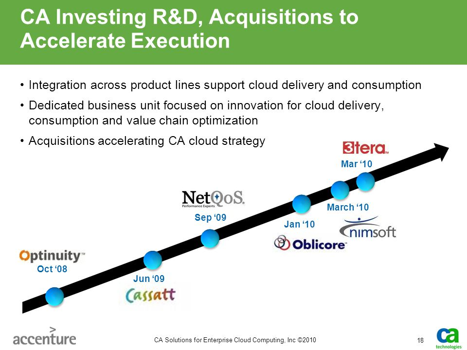 CA Investing R&D, Acquisitions to Accelerate Execution