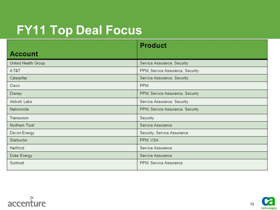 FY11 Top Deal Focus Product Account United Health Group