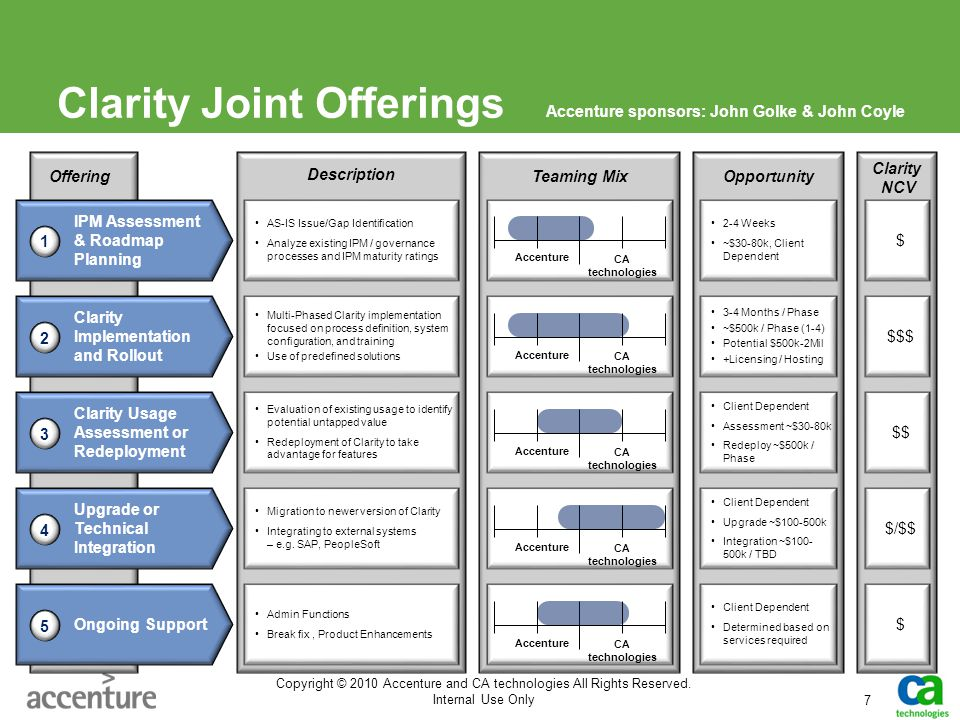 Clarity Joint Offerings