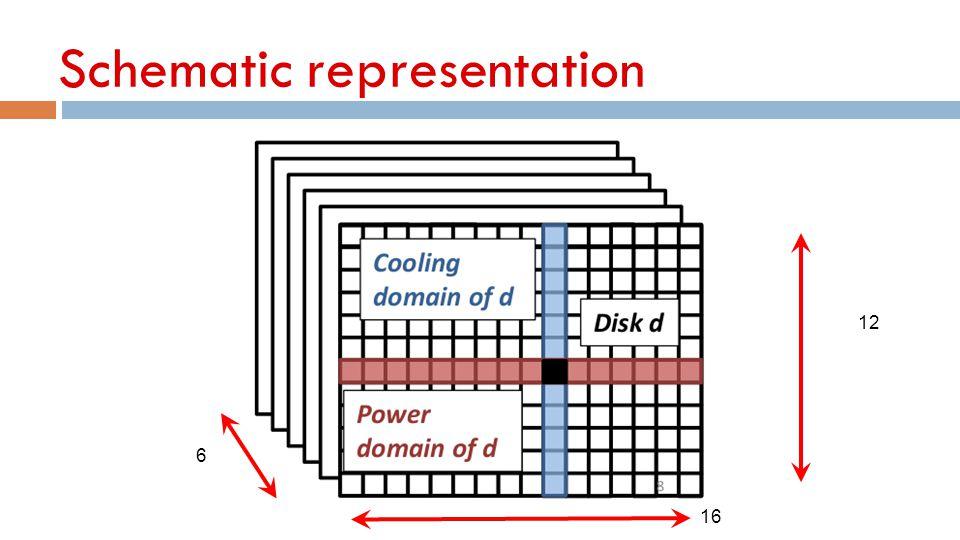 Schematic representation