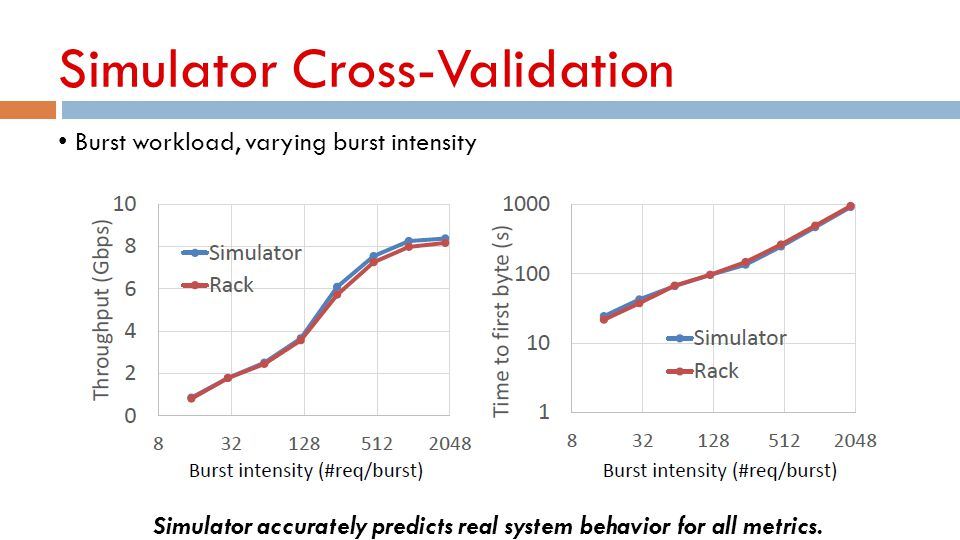 Simulator Cross-Validation