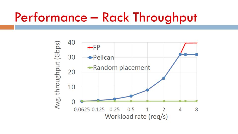 Performance – Rack Throughput
