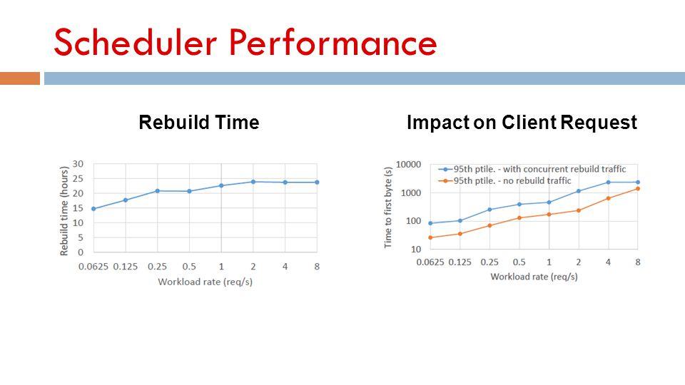 Scheduler Performance