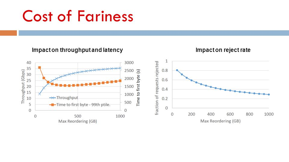Cost of Fariness Impact on throughput and latency