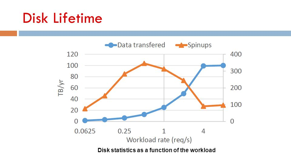 Disk Lifetime Disk statistics as a function of the workload