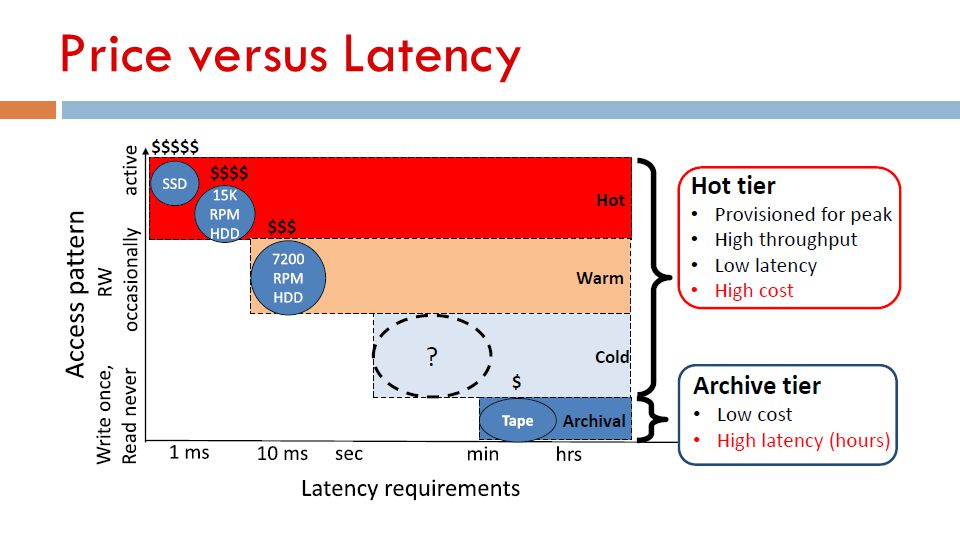 Price versus Latency