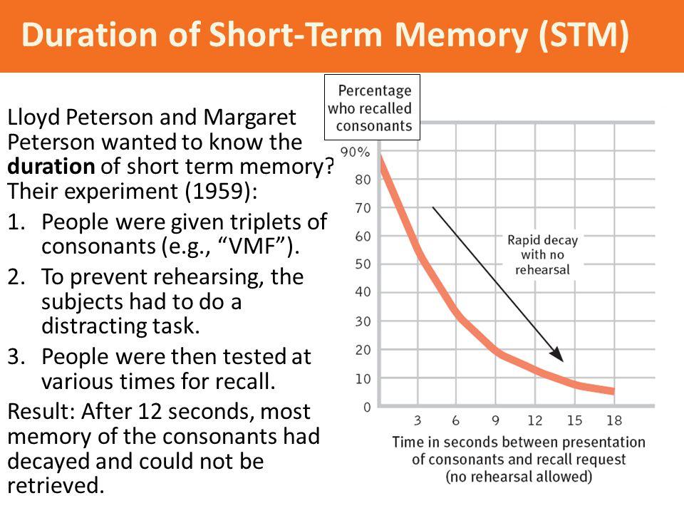 Duration of Short-Term Memory (STM)