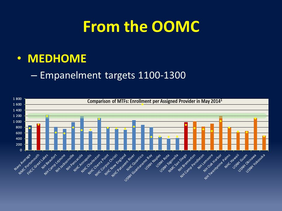 From the OOMC MEDHOME Empanelment targets 1100-1300