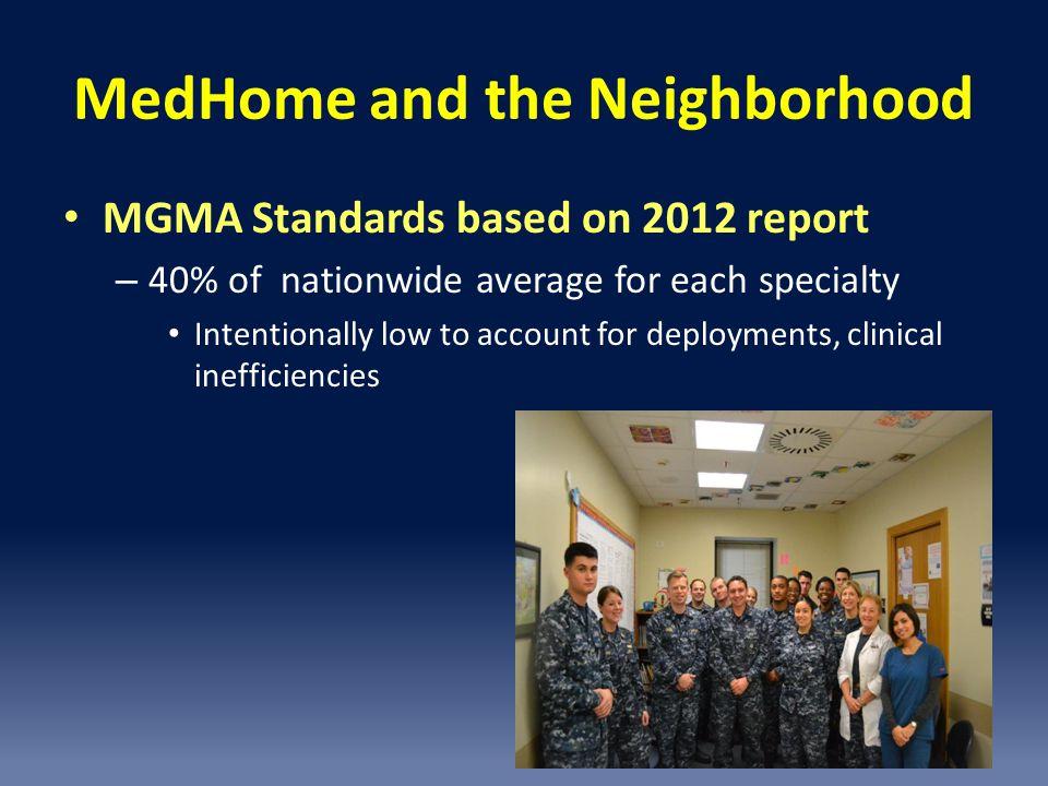 MedHome and the Neighborhood