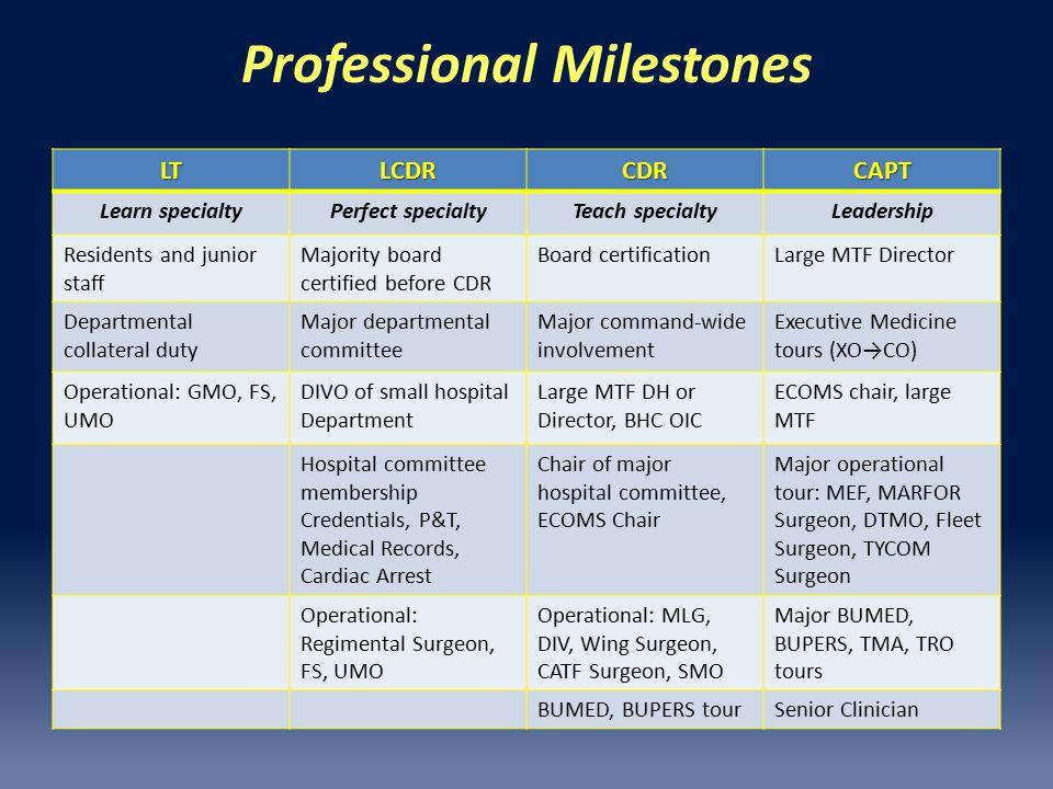 Professional Milestones