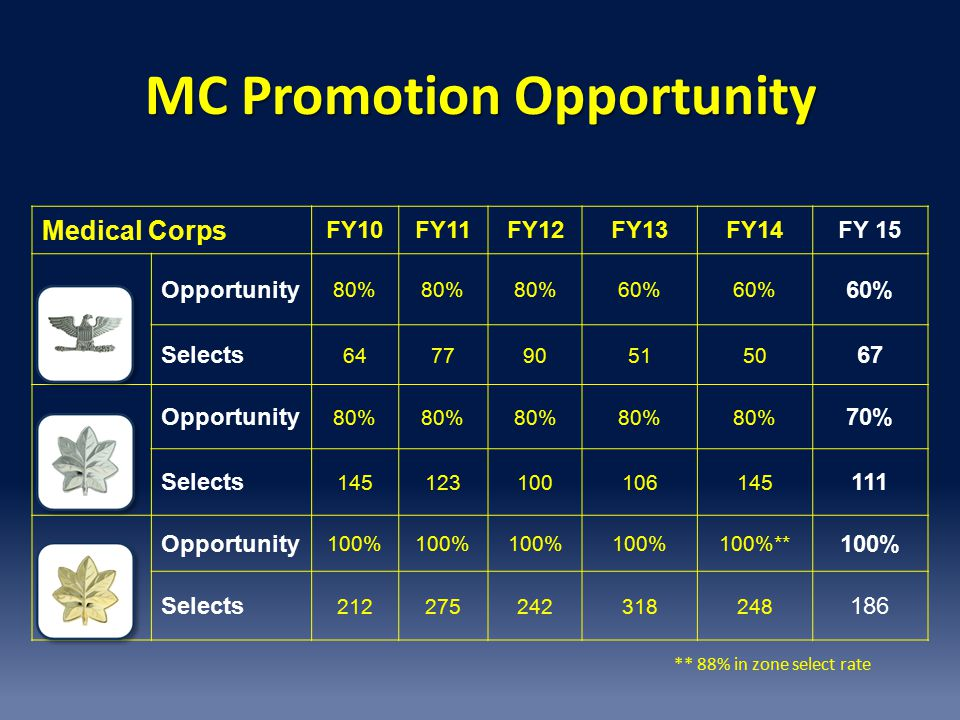 MC Promotion Opportunity