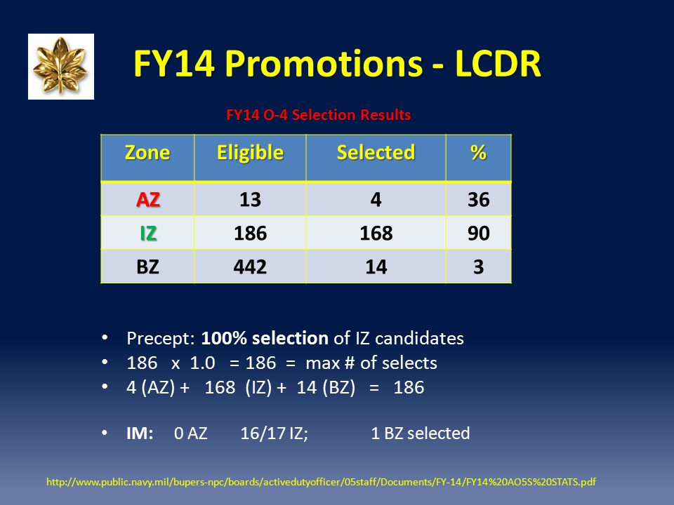 FY14 Promotions - LCDR Zone Eligible Selected % AZ 13 4 36 IZ 186 168