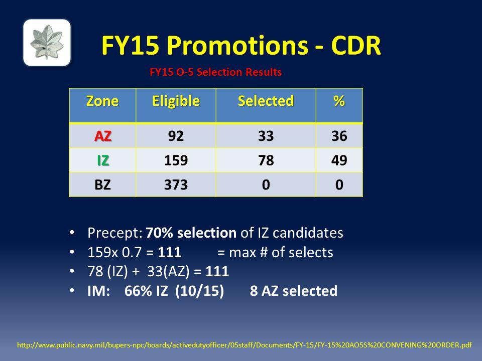 FY15 Promotions - CDR Zone Eligible Selected % AZ 92 33 36 IZ 159 78