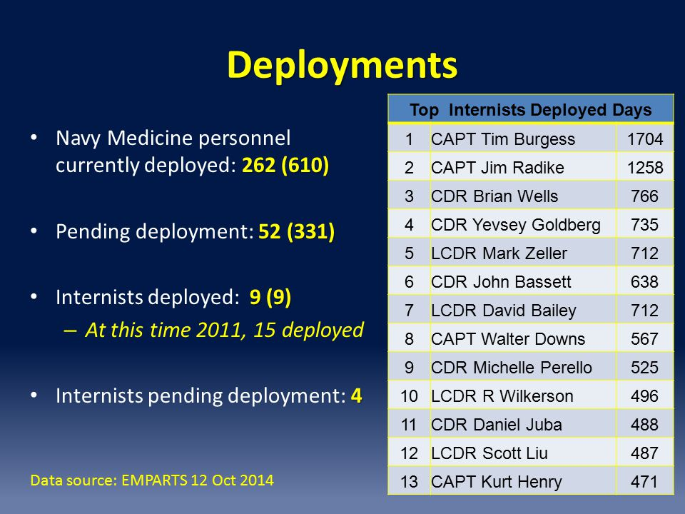 Top Internists Deployed Days