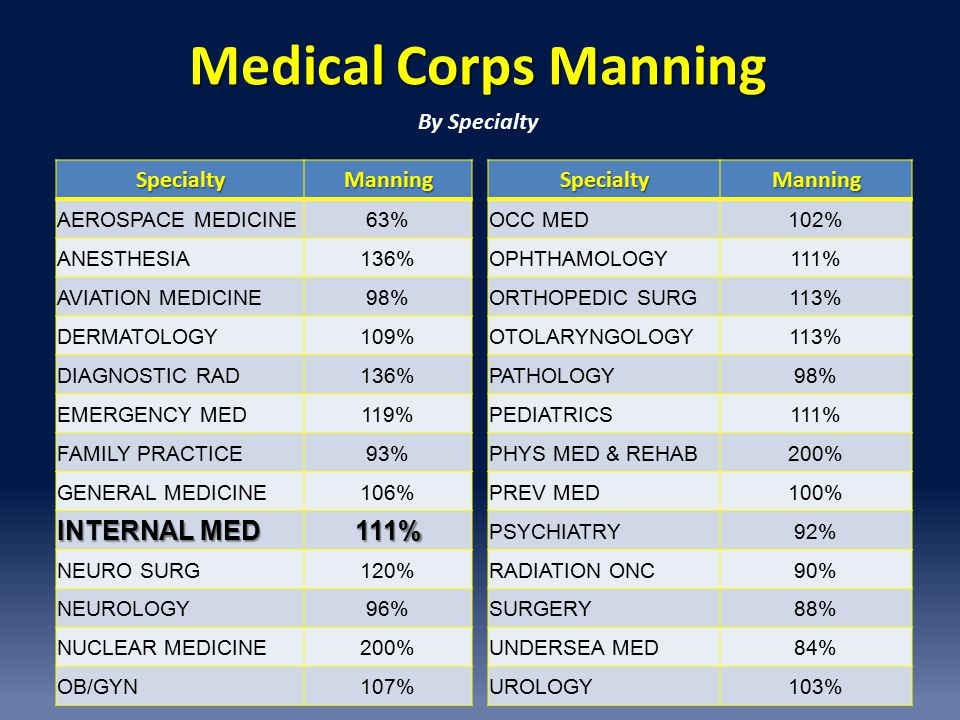 Medical Corps Manning INTERNAL MED 111% By Specialty Specialty Manning
