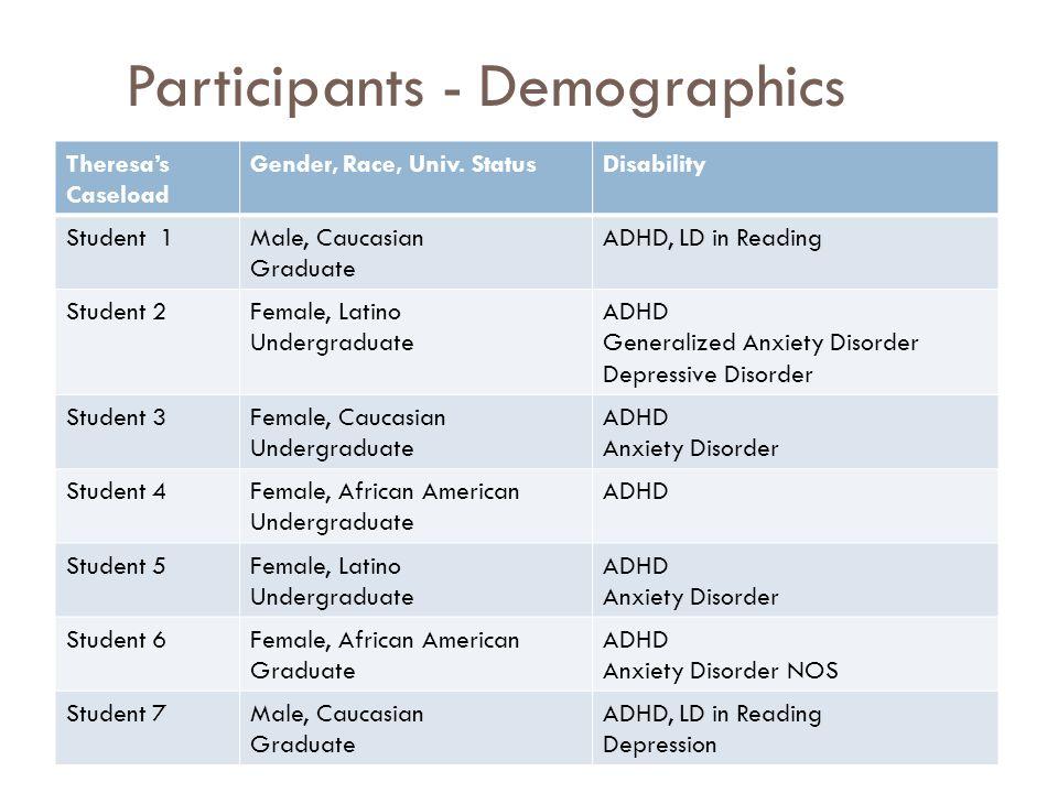 Participants - Demographics