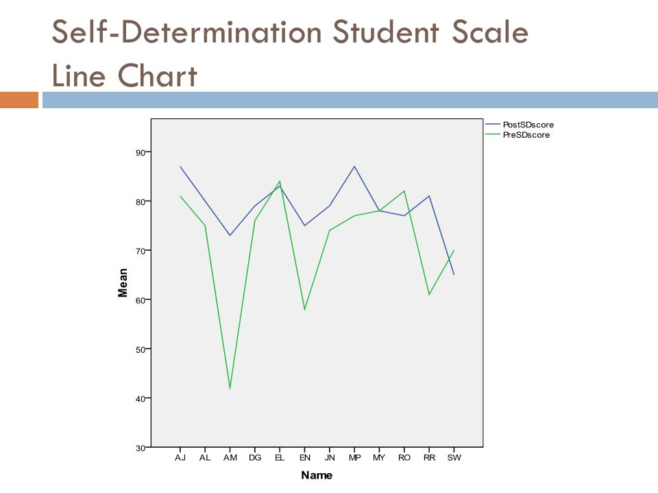 Self-Determination Student Scale Line Chart