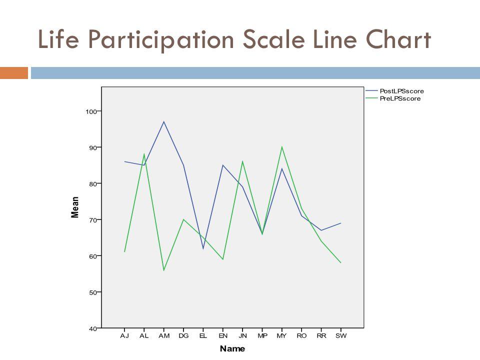 Life Participation Scale Line Chart