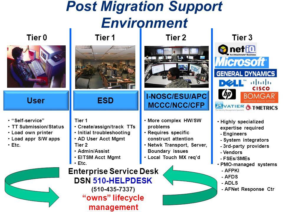 Post Migration Support Environment