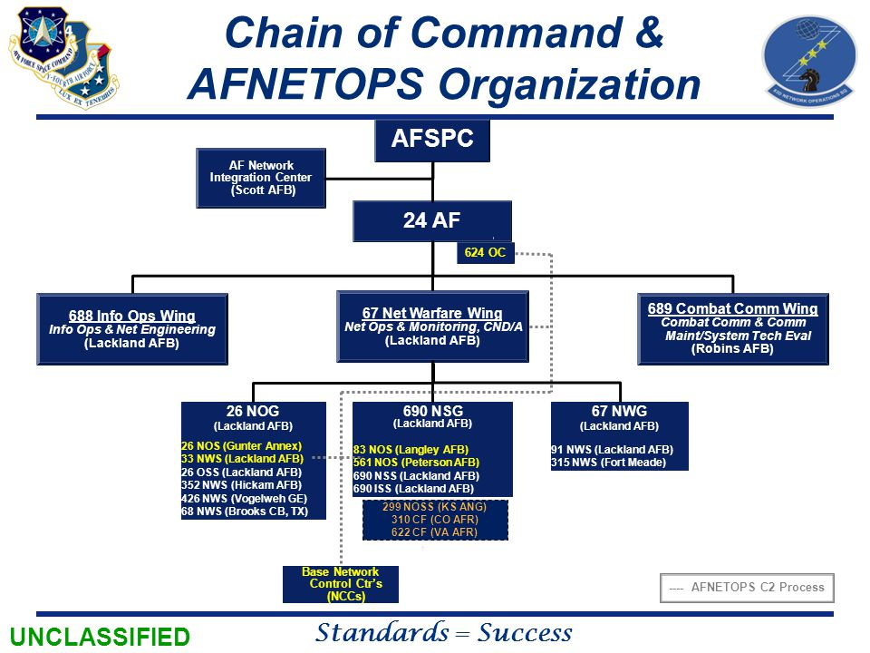 Chain of Command & AFNETOPS Organization