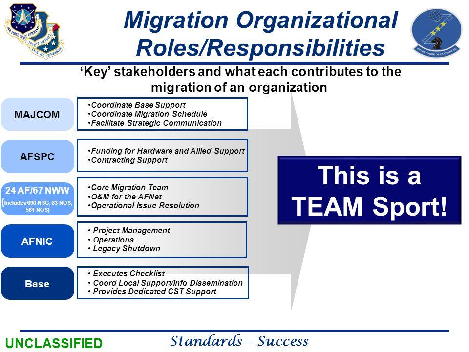 Migration Organizational Roles/Responsibilities