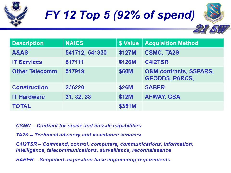 FY 12 Top 5 (92% of spend) Description NAICS $ Value