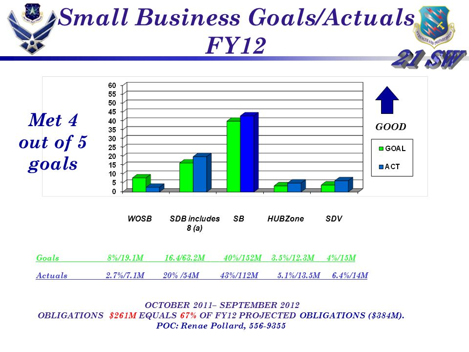 Small Business Goals/Actuals FY12