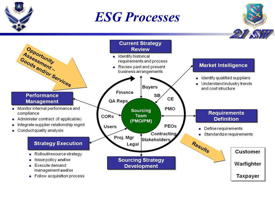 ESG Processes