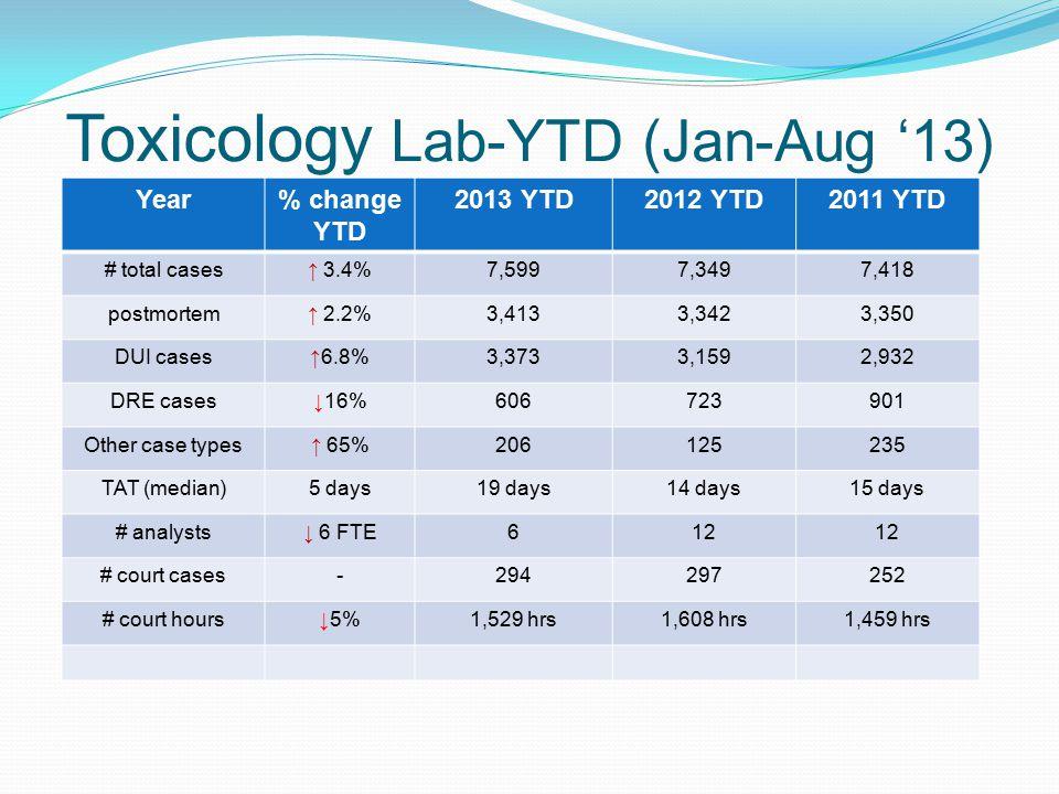 Toxicology Lab-YTD (Jan-Aug '13)