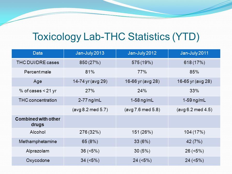 Toxicology Lab-THC Statistics (YTD)