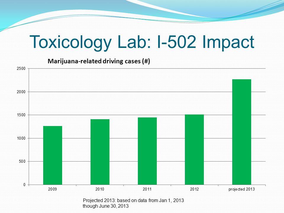 Toxicology Lab: I-502 Impact