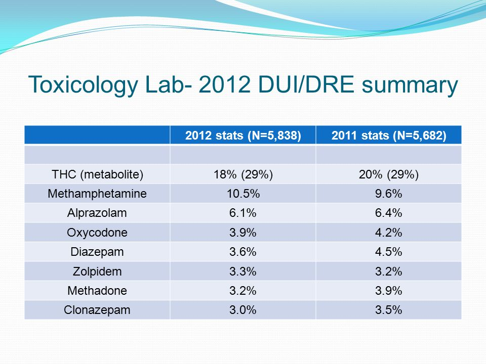 Toxicology Lab- 2012 DUI/DRE summary