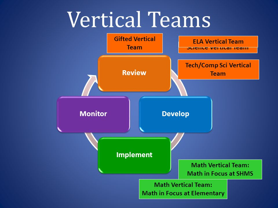 Tech/Comp Sci Vertical Team Math in Focus at Elementary