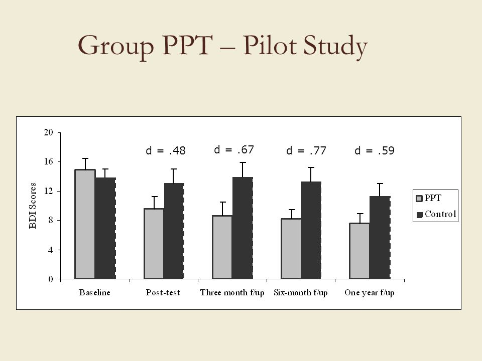 Group PPT – Pilot Study d = .48 d = .67 d = .77 d = .59 16