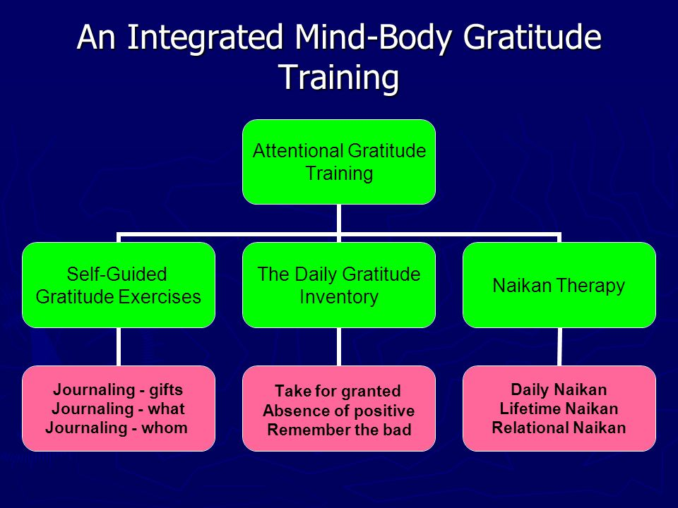 An Integrated Mind-Body Gratitude Training