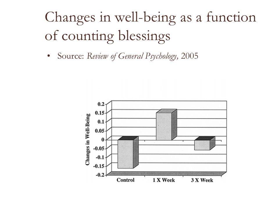 Changes in well-being as a function of counting blessings
