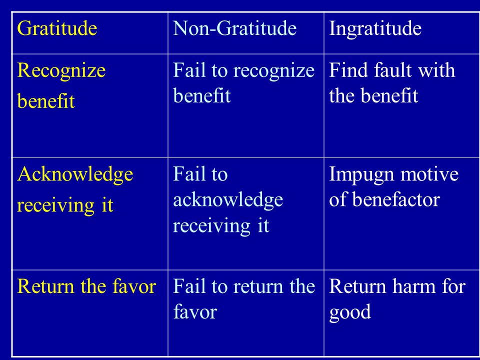 Gratitude Non-Gratitude. Ingratitude. Recognize. benefit. Fail to recognize benefit. Find fault with the benefit.