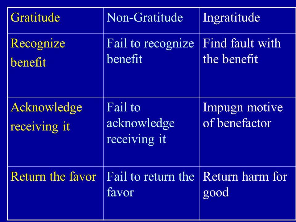 Gratitude Non-Gratitude. Ingratitude. Recognize. benefit. Fail to recognize benefit. Find fault with the benefit.