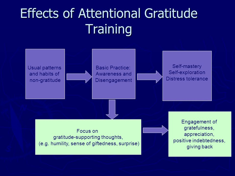 Effects of Attentional Gratitude Training
