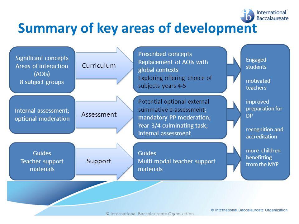 Summary of key areas of development