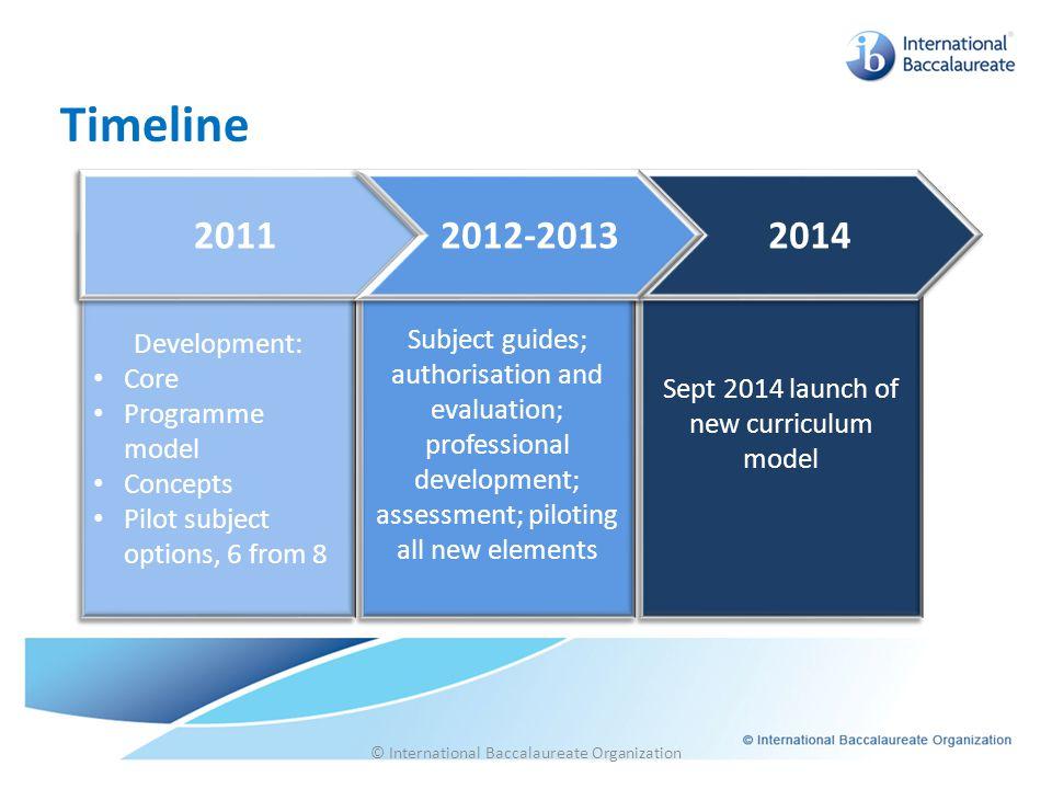 Timeline 2011 2012-2013 2014 Development: Subject guides; Core