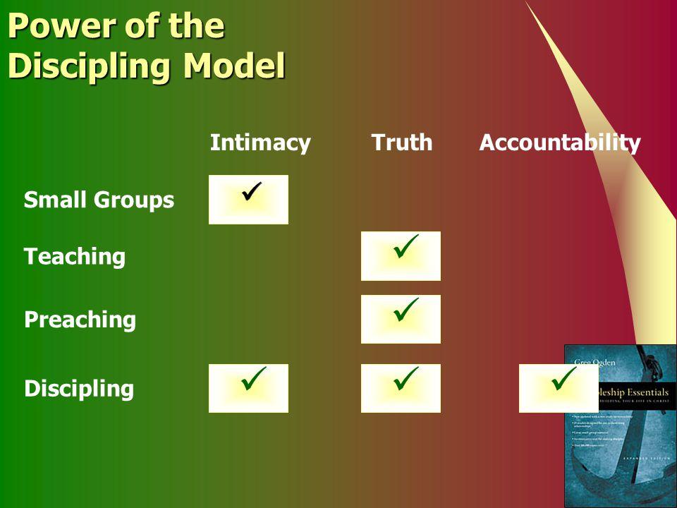 Power of the Discipling Model