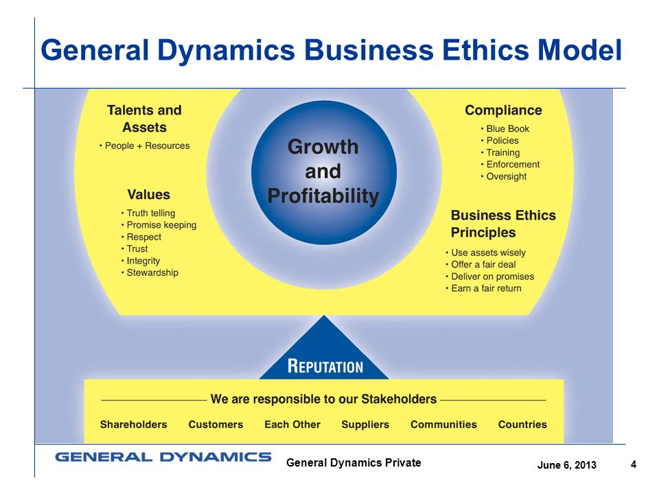 General Dynamics Business Ethics Model