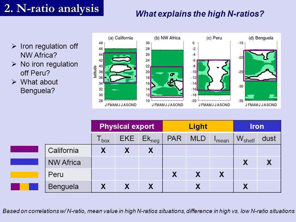 What explains the high N-ratios