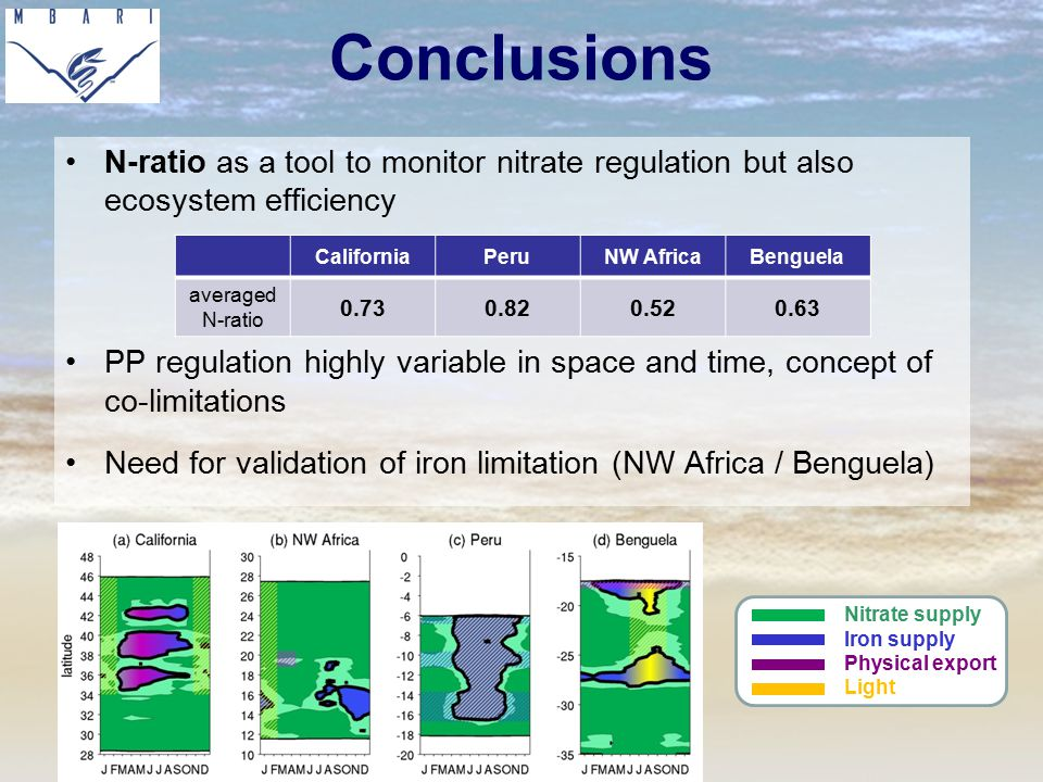 Conclusions N-ratio as a tool to monitor nitrate regulation but also ecosystem efficiency.