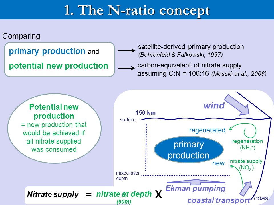1. The N-ratio concept = X wind primary production