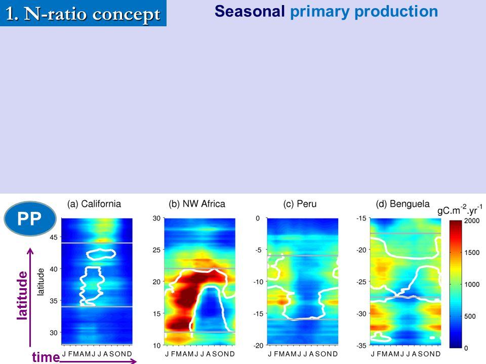 Seasonal primary production
