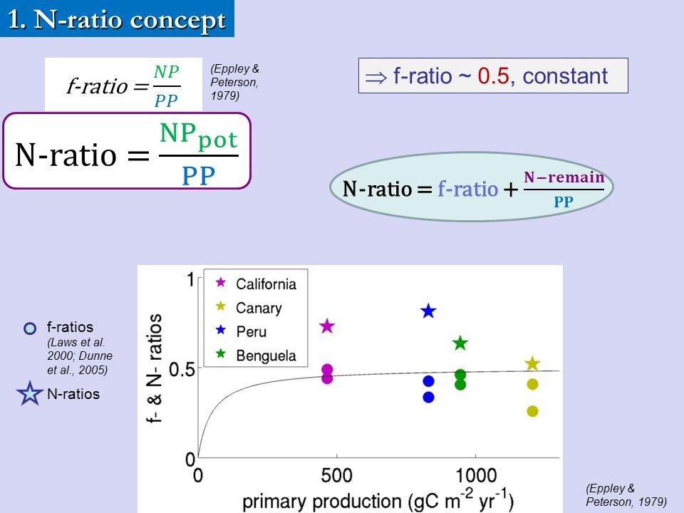 N-ratio = f-ratio + 𝐍−𝐫𝐞𝐦𝐚𝐢𝐧 𝐏𝐏